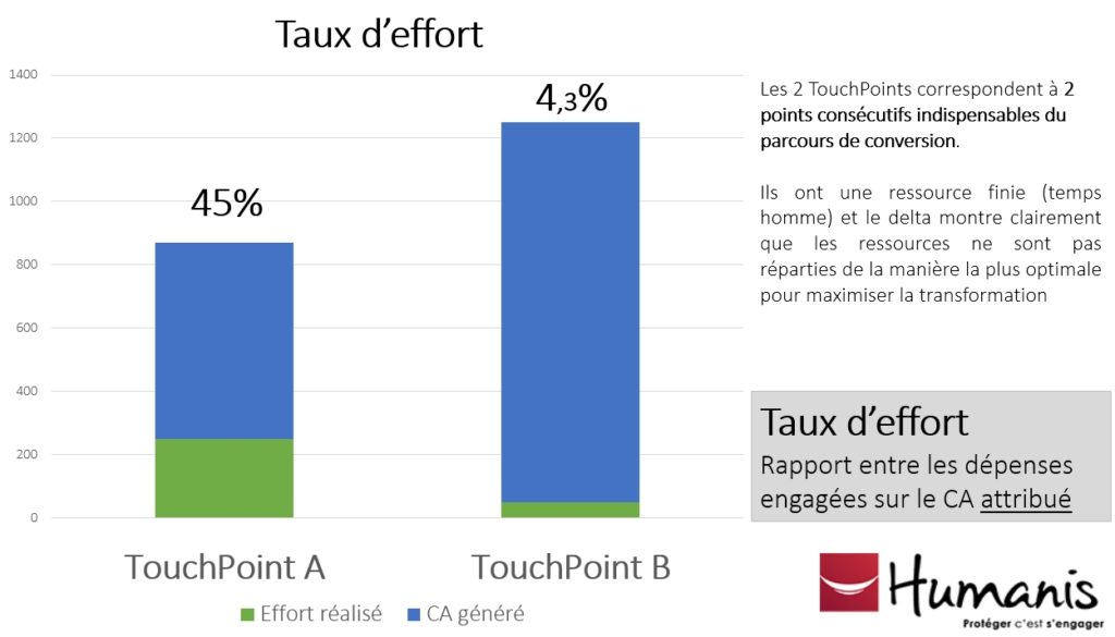 taux-effort-modeles-attribution